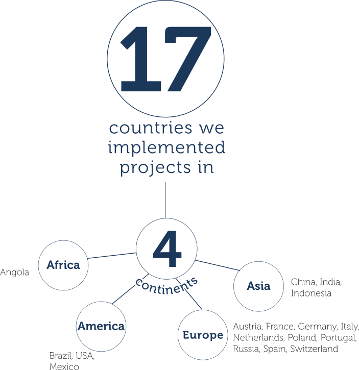 Consulting House - Countries we implemented projects in